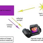 Emissivity, Thermal Scanning
